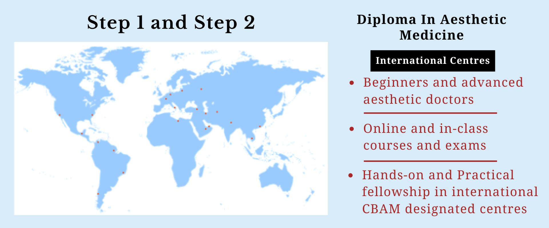 Board Certified Package Fast track - International